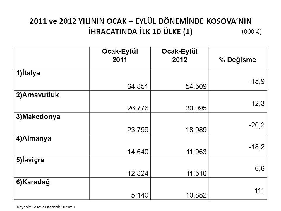 2011 ve 2012 YILININ OCAK – EYLÜL DÖNEMİNDE KOSOVA'NIN İHRACATINDA İLK 10 ÜLKE (1) (000 €) Kaynak: Kosova İstatistik Kurumu Ocak-Eylül 2011 Ocak-Eylül