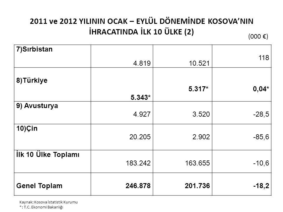 2011 ve 2012 YILININ OCAK – EYLÜL DÖNEMİNDE KOSOVA'NIN İHRACATINDA İLK 10 ÜLKE (2) (000 €) Kaynak: Kosova İstatistik Kurumu *: T.C. Ekonomi Bakanlığı