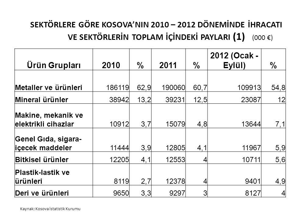SEKTÖRLERE GÖRE KOSOVA'NIN 2010 – 2012 DÖNEMİNDE İHRACATI VE SEKTÖRLERİN TOPLAM İÇİNDEKİ PAYLARI (1) Kaynak: Kosova İstatistik Kurumu (000 €) Ürün Gru