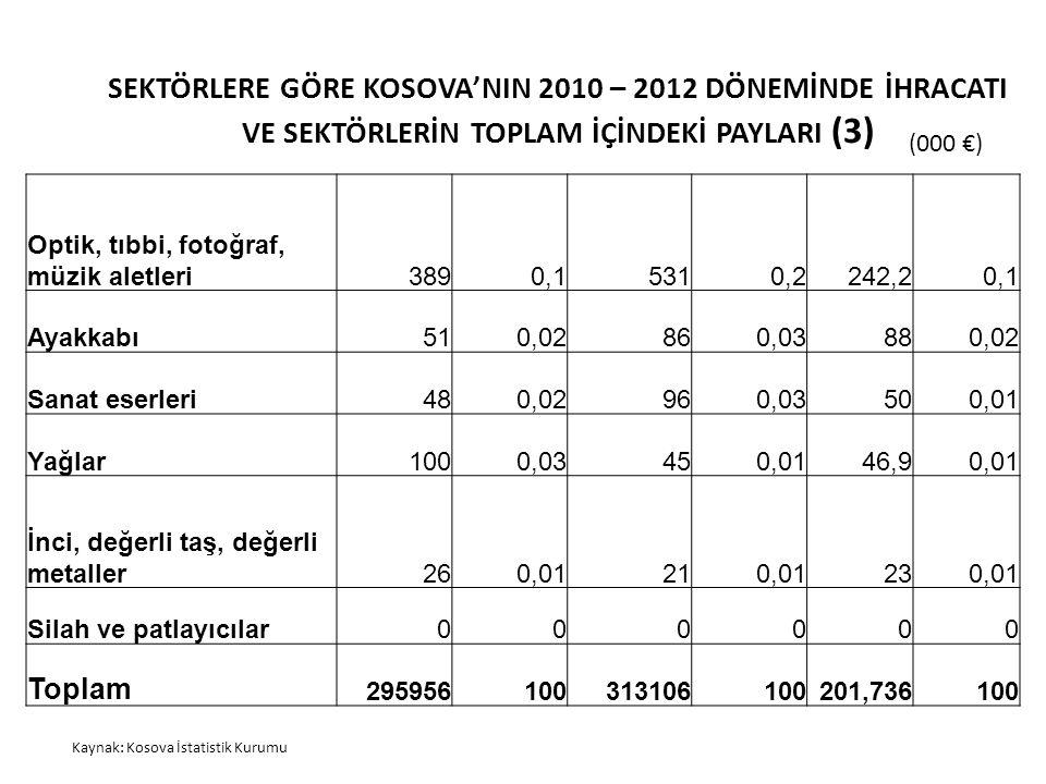 SEKTÖRLERE GÖRE KOSOVA'NIN 2010 – 2012 DÖNEMİNDE İHRACATI VE SEKTÖRLERİN TOPLAM İÇİNDEKİ PAYLARI (3) Kaynak: Kosova İstatistik Kurumu (000 €) Optik, t