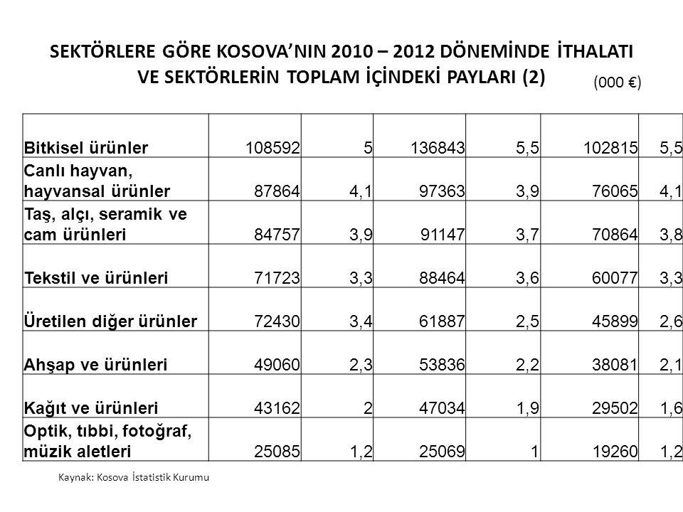 SEKTÖRLERE GÖRE KOSOVA'NIN 2010 – 2012 DÖNEMİNDE İTHALATI VE SEKTÖRLERİN TOPLAM İÇİNDEKİ PAYLARI (2) (000 €) Kaynak: Kosova İstatistik Kurumu Bitkisel