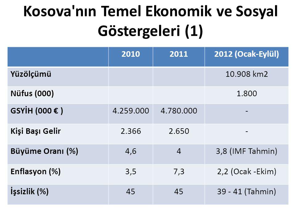 Kosova'nın Temel Ekonomik ve Sosyal Göstergeleri (1) 201020112012 (Ocak-Eylül) Yüzölçümü10.908 km2 Nüfus (000)1.800 GSYİH (000 € )4.259.0004.780.000-