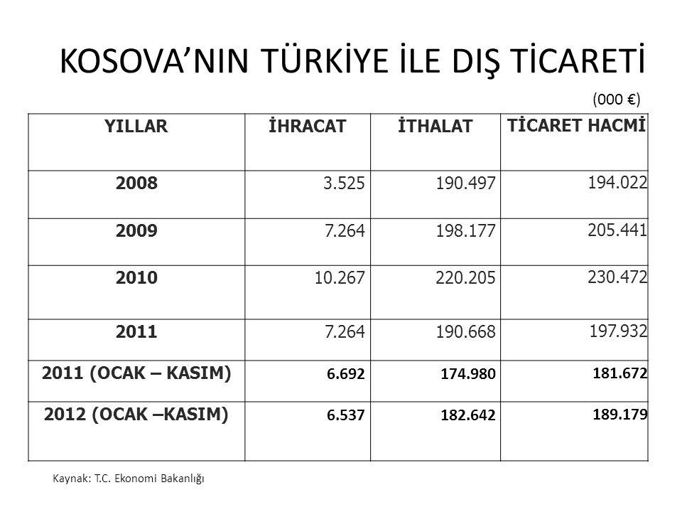 KOSOVA'NIN TÜRKİYE İLE DIŞ TİCARETİ Kaynak: T.C. Ekonomi Bakanlığı (000 €) YILLARİHRACATİTHALAT TİCARET HACMİ 20083.525190.497 194.022 20097.264198.17