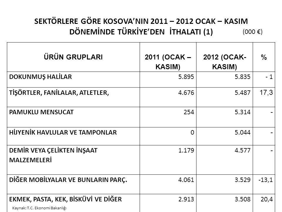 SEKTÖRLERE GÖRE KOSOVA'NIN 2011 – 2012 OCAK – KASIM DÖNEMİNDE TÜRKİYE'DEN İTHALATI (1) ÜRÜN GRUPLARI 2011 (OCAK – KASIM) 2012 (OCAK- KASIM) % DOKUNMUŞ