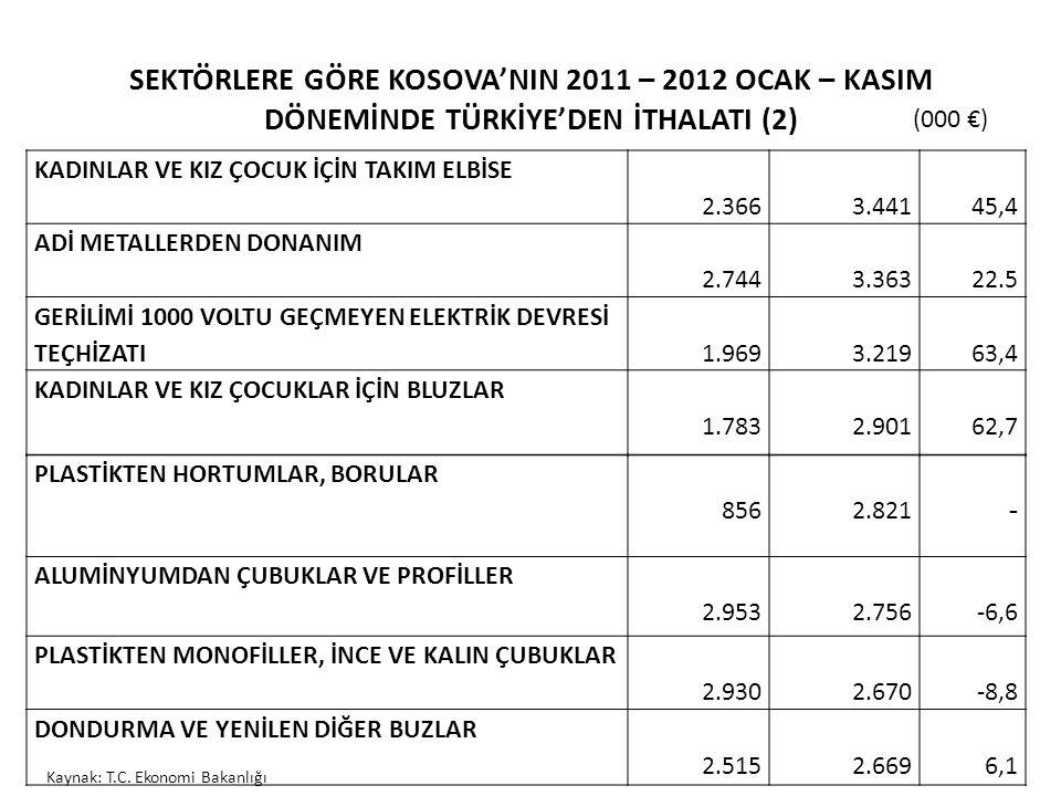 SEKTÖRLERE GÖRE KOSOVA'NIN 2011 – 2012 OCAK – KASIM DÖNEMİNDE TÜRKİYE'DEN İTHALATI (2) KADINLAR VE KIZ ÇOCUK İÇİN TAKIM ELBİSE 2.3663.44145,4 ADİ META