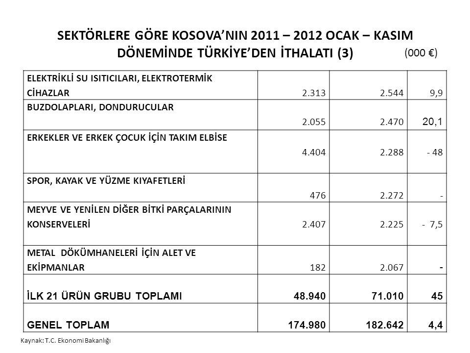 SEKTÖRLERE GÖRE KOSOVA'NIN 2011 – 2012 OCAK – KASIM DÖNEMİNDE TÜRKİYE'DEN İTHALATI (3) ELEKTRİKLİ SU ISITICILARI, ELEKTROTERMİK CİHAZLAR2.3132.5449,9