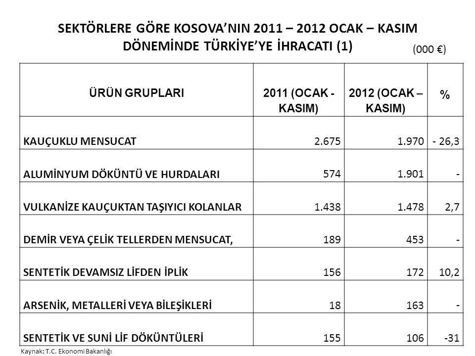 SEKTÖRLERE GÖRE KOSOVA'NIN 2011 – 2012 OCAK – KASIM DÖNEMİNDE TÜRKİYE'YE İHRACATI (1) ÜRÜN GRUPLARI 2011 (OCAK - KASIM) 2012 (OCAK – KASIM) % KAUÇUKLU