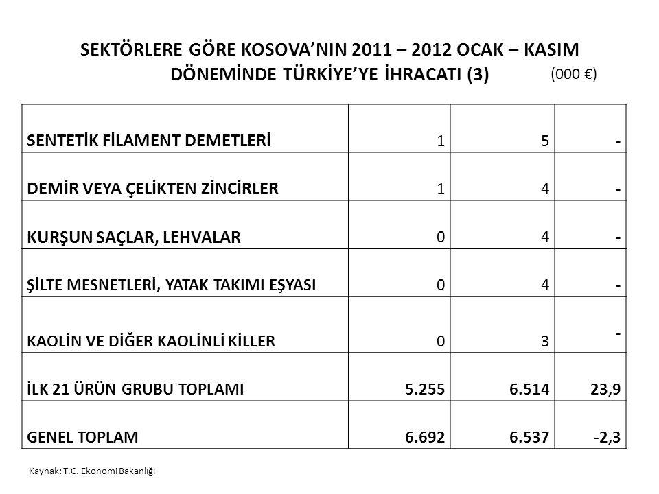 SEKTÖRLERE GÖRE KOSOVA'NIN 2011 – 2012 OCAK – KASIM DÖNEMİNDE TÜRKİYE'YE İHRACATI (3) SENTETİK FİLAMENT DEMETLERİ 15 - DEMİR VEYA ÇELİKTEN ZİNCİRLER 1