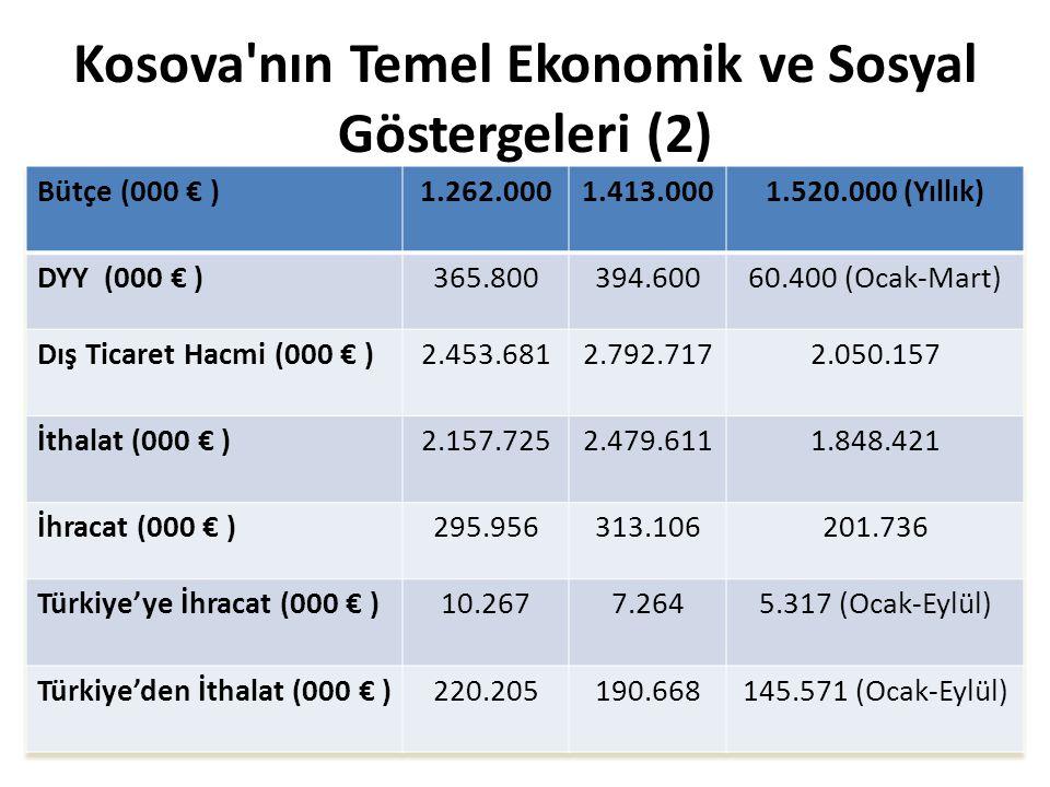 SEKTÖRLERE GÖRE KOSOVA'NIN 2010 – 2012 DÖNEMİNDE İHRACATI VE SEKTÖRLERİN TOPLAM İÇİNDEKİ PAYLARI (1) Kaynak: Kosova İstatistik Kurumu (000 €) Ürün Grupları2010%2011% 2012 (Ocak - Eylül)% Metaller ve ürünleri18611962,919006060,710991354,8 Mineral ürünler3894213,23923112,52308712 Makine, mekanik ve elektrikli cihazlar109123,7150794,8136447,1 Genel Gıda, sigara- içecek maddeler114443,9128054,1119675,9 Bitkisel ürünler122054,1125534107115,6 Plastik-lastik ve ürünleri81192,712378494014,9 Deri ve ürünleri96503,39297381274