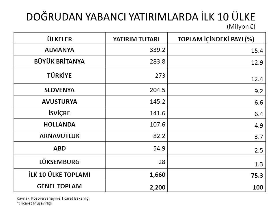 YILLARA VE SEKTÖRLERE GÖRE KOSOVA'DA DYY (1) SEKTÖRLER200920102011 FİNANSAL HİZMETLER73,271,246,1 ÜRETİM49,272,349,5 GAYRİMENKUL42,748,862,7 ULAŞTIRMA & TELEKOMÜNİKASYON 21,314,623,2 ELEKTRİK8,50,40 MADENCİLİK6,810,10,9 İNŞAAT34,691129,4 Kaynak: Kosova Sanayi ve Ticaret Bakanlığı (Milyon €)