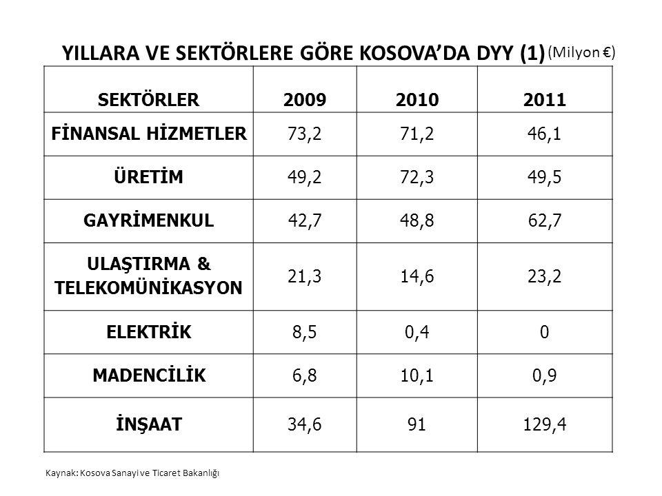 YILLARA VE SEKTÖRLERE GÖRE KOSOVA'DA DYY (1) SEKTÖRLER200920102011 FİNANSAL HİZMETLER73,271,246,1 ÜRETİM49,272,349,5 GAYRİMENKUL42,748,862,7 ULAŞTIRMA