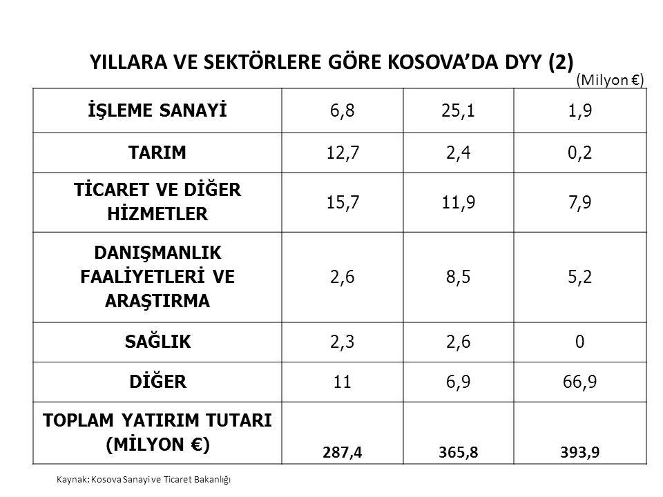YILLARA VE SEKTÖRLERE GÖRE KOSOVA'DA DYY (2) İŞLEME SANAYİ6,825,11,9 TARIM12,72,40,2 TİCARET VE DİĞER HİZMETLER 15,711,97,9 DANIŞMANLIK FAALİYETLERİ V