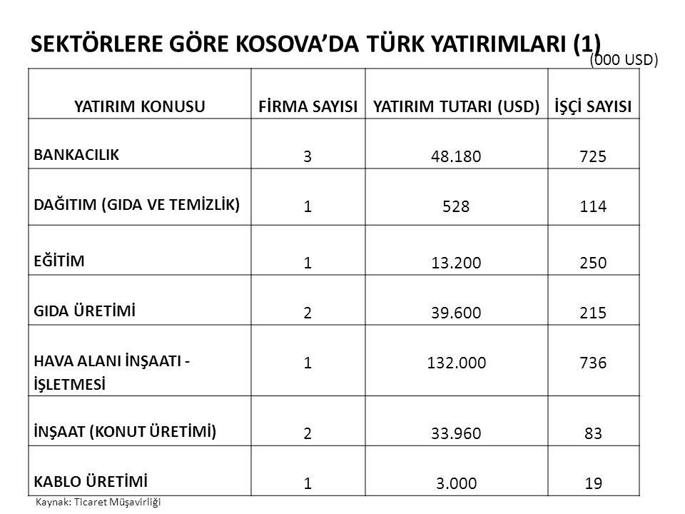SEKTÖRLERE GÖRE KOSOVA'NIN 2010 – 2012 DÖNEMİNDE İTHALATI VE SEKTÖRLERİN TOPLAM İÇİNDEKİ PAYLARI (2) (000 €) Kaynak: Kosova İstatistik Kurumu Bitkisel ürünler10859251368435,51028155,5 Canlı hayvan, hayvansal ürünler878644,1973633,9760654,1 Taş, alçı, seramik ve cam ürünleri847573,9911473,7708643,8 Tekstil ve ürünleri717233,3884643,6600773,3 Üretilen diğer ürünler724303,4618872,5458992,6 Ahşap ve ürünleri490602,3538362,2380812,1 Kağıt ve ürünleri431622470341,9295021,6 Optik, tıbbi, fotoğraf, müzik aletleri250851,2250691192601,2
