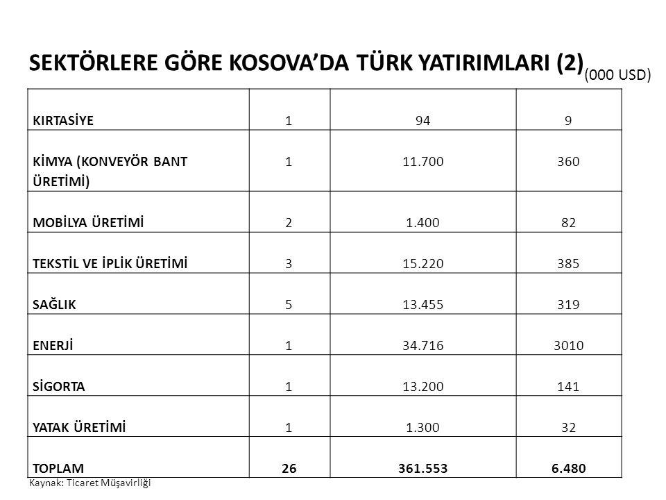 SEKTÖRLERE GÖRE KOSOVA'DA TÜRK YATIRIMLARI (2) KIRTASİYE1949 KİMYA (KONVEYÖR BANT ÜRETİMİ) 111.700360 MOBİLYA ÜRETİMİ21.40082 TEKSTİL VE İPLİK ÜRETİMİ