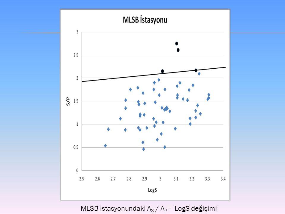 MLSB istasyonundaki A S / A P – LogS değişimi