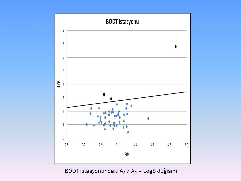 BODT istasyonundaki A S / A P – LogS değişimi