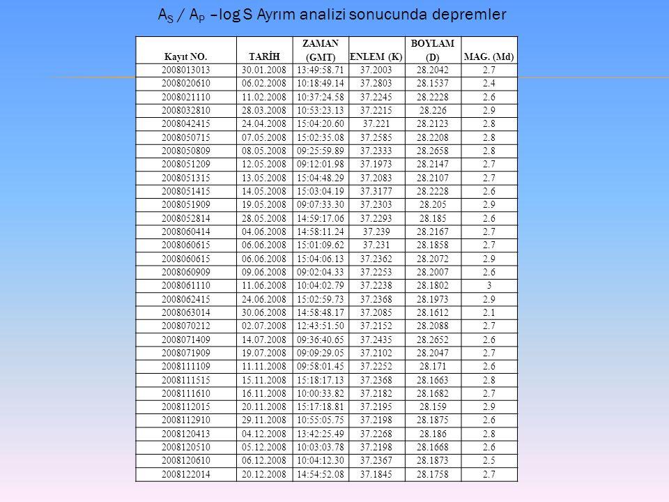 Kayıt NO.TARİH ZAMAN (GMT)ENLEM (K) BOYLAM (D)MAG.