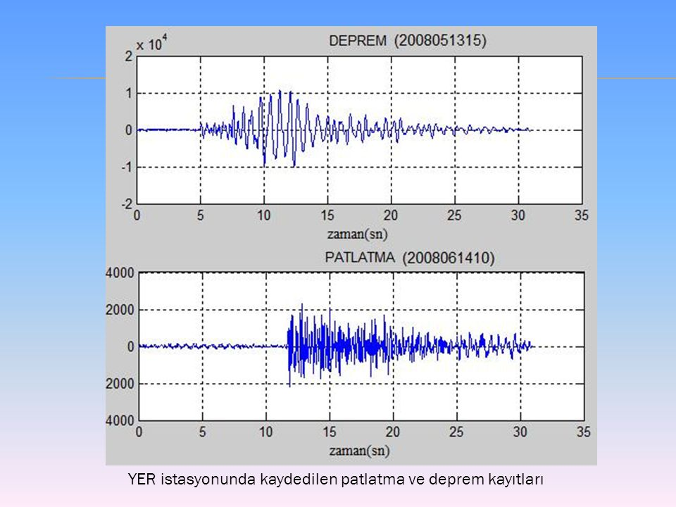 YER istasyonunda kaydedilen patlatma ve deprem kayıtları