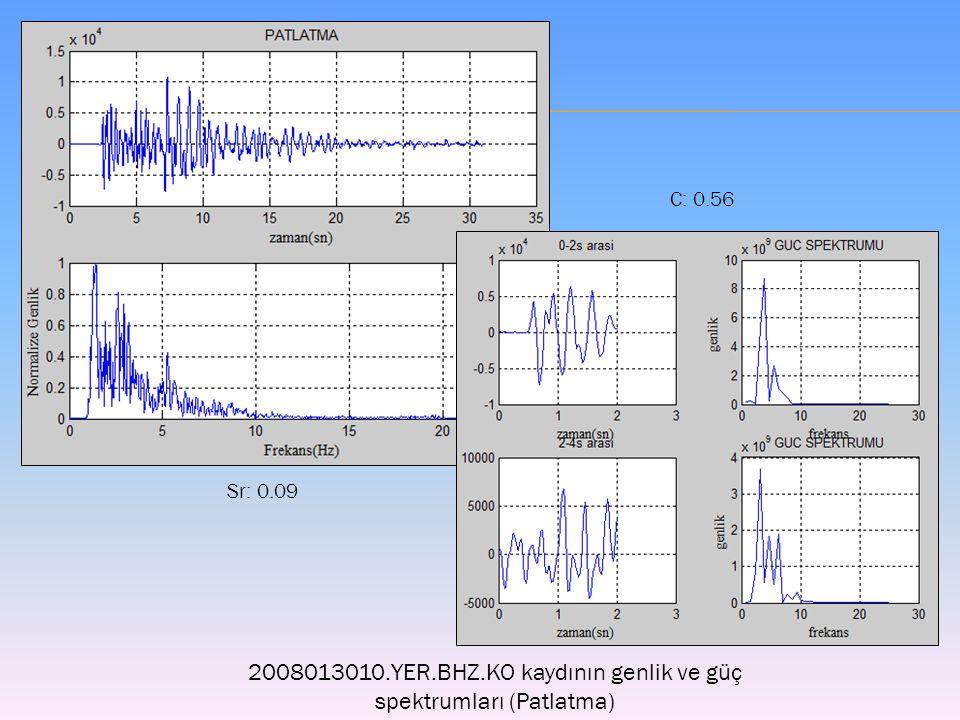 2008013010.YER.BHZ.KO kaydının genlik ve güç spektrumları (Patlatma) Sr: 0.09 C: 0.56