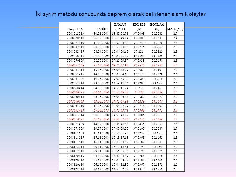 Kayıt NO.TARİH ZAMAN (GMT) ENLEM (K) BOYLAM (D)MAG.