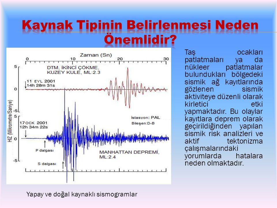 Taş ocakları patlatmaları ya da nükleer patlatmalar bulundukları bölgedeki sismik ağ kayıtlarında gözlenen sismik aktiviteye düzenli olarak kirletici etki yapmaktadır.