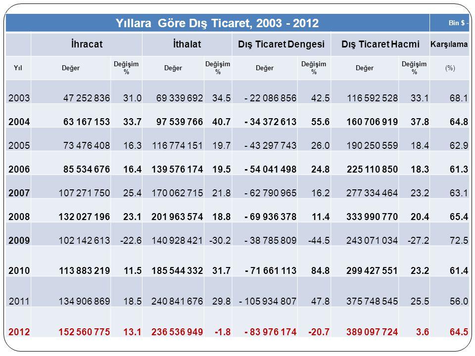 En Çok İhracat Yapılan 10 Fasıl, 2011 - 2012 Sıra 20112012(%) 1 Motorlu kara taşıtları, traktörler, bisikletler, motosikletler ve diğer kara taşıtları; bunların aksam, parça, aksesuarı 15 803 43815 150 505-4.1 2 Kazanlar, makinalar, mekanik cihazlar ve aletler, nükleer reaktörler; bunların aksam ve parçaları 11 560 99012 014 8243.9 3 Demir ve çelik11 225 32911 341 5021.0 4 Elektrikli makina ve cihazlar, ses kaydetme-verme, televizyon görüntü-ses kaydetme-verme cihazları; aksam-parça-aksesuarı 8 874 0139 380 3335.7 5 Kıymetli veya yarı kıymetli taşlar, kıymetli metaller; taklit mücevherci eşyası; metal paralar 3 738 76316 327 698336.7 6 Örme giyim eşyası ve aksesuarı8 385 6368 427 8210.5 7 Demir veya çelikten eşya5 748 0046 103 2836.2 8 Mineral yakıtlar, mineral yağlar ve bunların damıtılmasından elde edilen ürünler; bitümenli maddeler; mineral mumlar 6 539 0307 707 12017.9 9 Örülmemiş giyim eşyası ve aksesuarı5 124 4605 435 9386.1 11 Plastikler ve mamulleri4 580 2585 015 5119.5 Genel toplam134 906 869152 560 77513.1