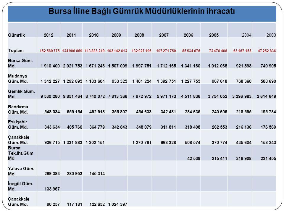 Bursa ili Gümrük Müdürlükleri ve Gemlik ihracatı TOPLAM İHRACATBursa Toplam % GEMLİK Gümrük Md.