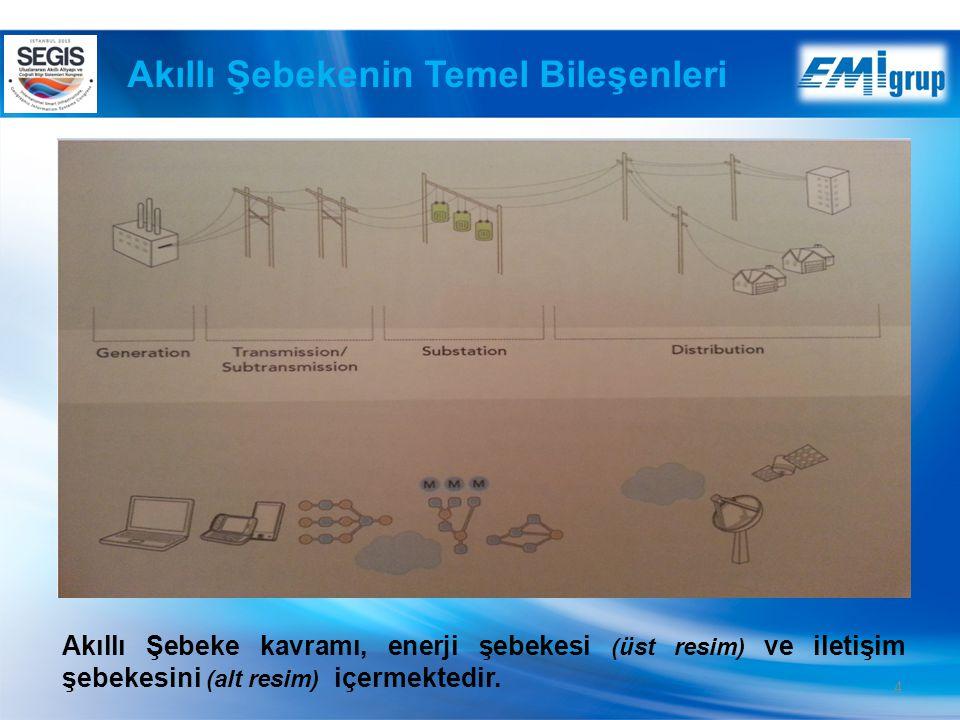4 Akıllı Şebeke kavramı, enerji şebekesi (üst resim) ve iletişim şebekesini (alt resim) içermektedir.