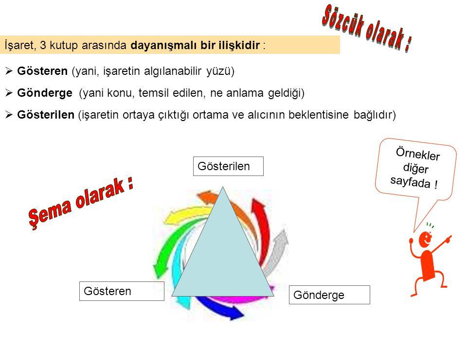 İşaret, 3 kutup arasında dayanışmalı bir ilişkidir : Gösteren Gönderge Gösterilen  Gösterilen (işaretin ortaya çıktığı ortama ve alıcının beklentisin