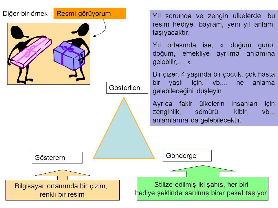 Diğer bir örnek :Resmi görüyorum Gösterern Gönderge Gösterilen Bilgisayar ortamında bir çizim, renkli bir resim Stilize edilmiş iki şahıs, her biri he