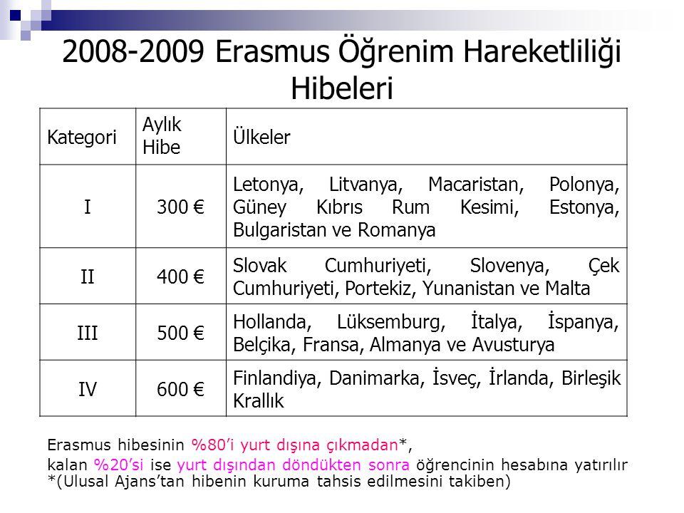 2008-2009 Erasmus Öğrenim Hareketliliği Hibeleri Kategori Aylık Hibe Ülkeler I300 € Letonya, Litvanya, Macaristan, Polonya, Güney Kıbrıs Rum Kesimi, Estonya, Bulgaristan ve Romanya II400 € Slovak Cumhuriyeti, Slovenya, Çek Cumhuriyeti, Portekiz, Yunanistan ve Malta III500 € Hollanda, Lüksemburg, İtalya, İspanya, Belçika, Fransa, Almanya ve Avusturya IV600 € Finlandiya, Danimarka, İsveç, İrlanda, Birleşik Krallık Erasmus hibesinin %80'i yurt dışına çıkmadan*, kalan %20'si ise yurt dışından döndükten sonra öğrencinin hesabına yatırılır *(Ulusal Ajans'tan hibenin kuruma tahsis edilmesini takiben)