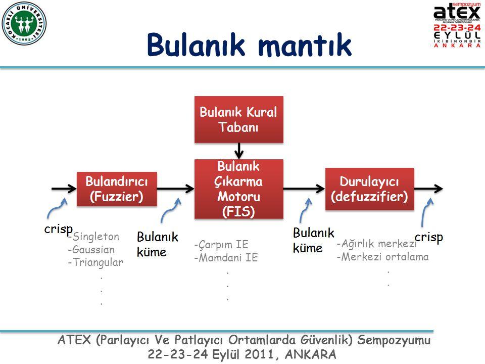 ATEX (Parlayıcı Ve Patlayıcı Ortamlarda Güvenlik) Sempozyumu 22-23-24 Eylül 2011, ANKARA Bulanık mantık -Singleton -Gaussian -Triangular. -Çarpım IE -
