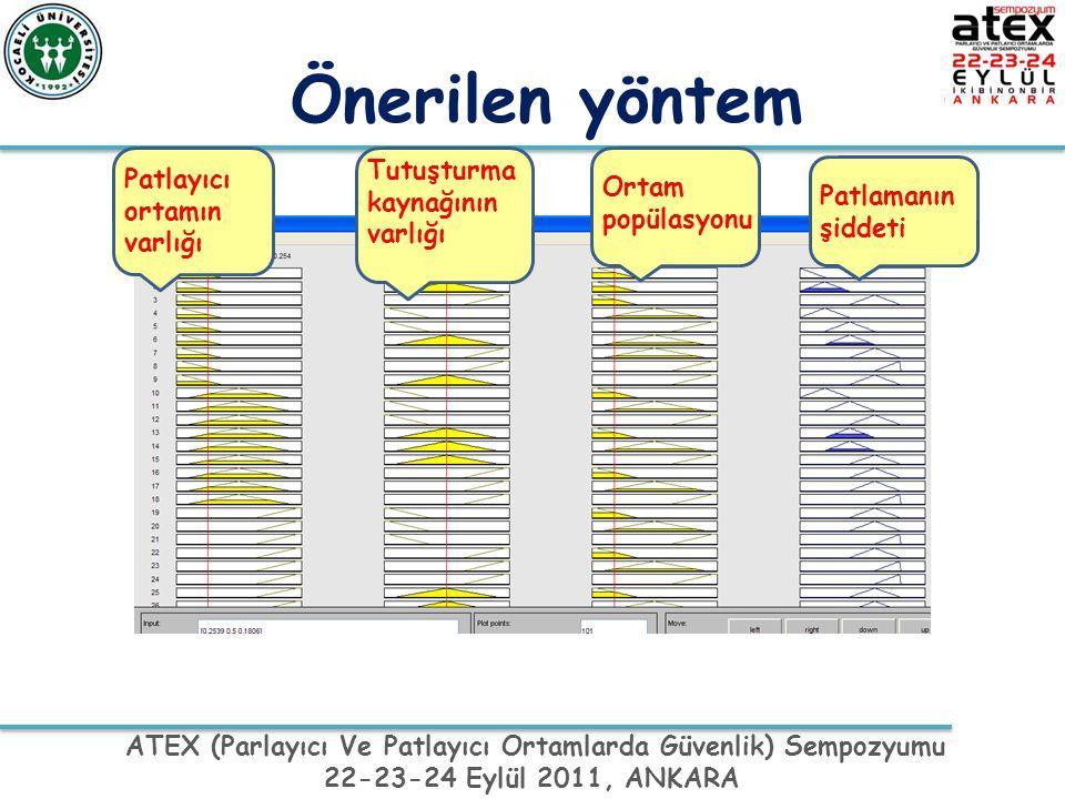ATEX (Parlayıcı Ve Patlayıcı Ortamlarda Güvenlik) Sempozyumu 22-23-24 Eylül 2011, ANKARA Önerilen yöntem Patlayıcı ortamın varlığı Tutuşturma kaynağın