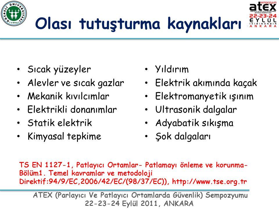 ATEX (Parlayıcı Ve Patlayıcı Ortamlarda Güvenlik) Sempozyumu 22-23-24 Eylül 2011, ANKARA Önerilen yöntem Patlayıcı atmosferin varlığı Tutuşturma kaynağının varlığı Etkilenen sayısı (Nüfus) Patlamanın etkileri Bölge 0 (Sürekli) Bölge 0 (Sürekli)KalabalıkOldukça etkili Bölge 1 (n.k'da ara sıra) Bölge 1 (n.k'da ara sıra) OlağanEtkili Bölge 2 Olasılık çok düşük veya kısa süreli Bölge 2 Olasılık çok düşük veya kısa süreli IssızOrta Dereceli ---Az ---Oldukça Az