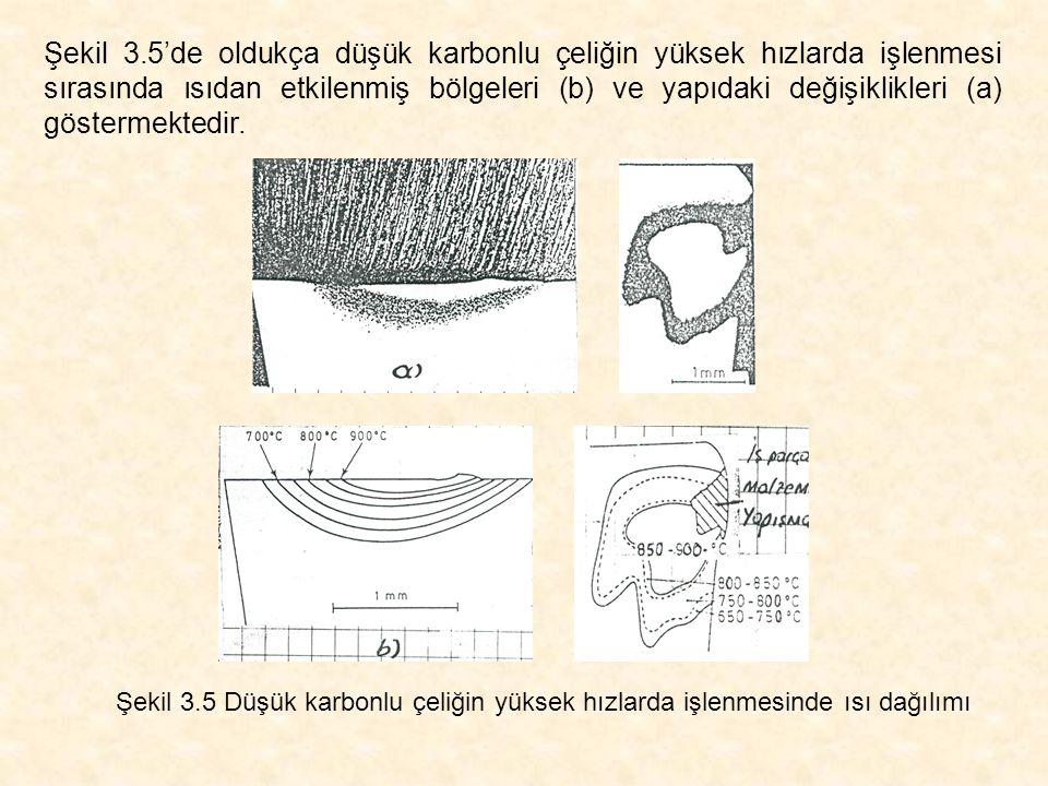 Şekil 3.5'de oldukça düşük karbonlu çeliğin yüksek hızlarda işlenmesi sırasında ısıdan etkilenmiş bölgeleri (b) ve yapıdaki değişiklikleri (a) gösterm