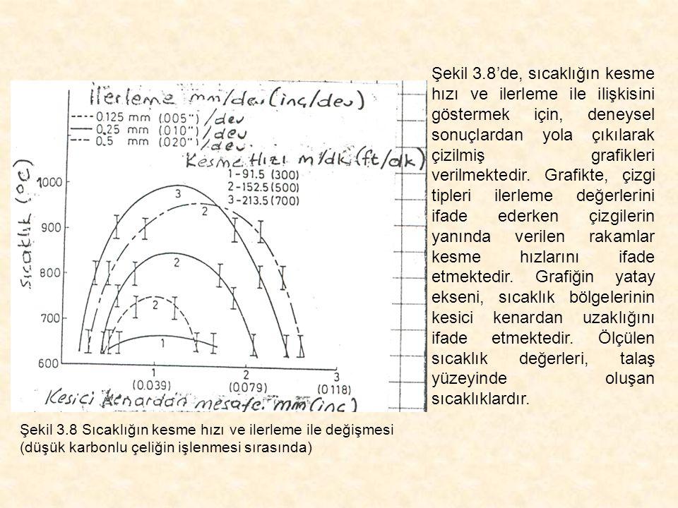 Şekil 3.8'de, sıcaklığın kesme hızı ve ilerleme ile ilişkisini göstermek için, deneysel sonuçlardan yola çıkılarak çizilmiş grafikleri verilmektedir.