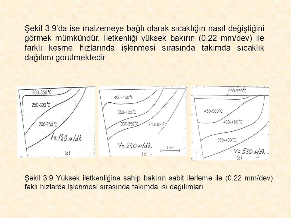 Şekil 3.9'da ise malzemeye bağlı olarak sıcaklığın nasıl değiştiğini görmek mümkündür. İletkenliği yüksek bakırın (0.22 mm/dev) ile farklı kesme hızla