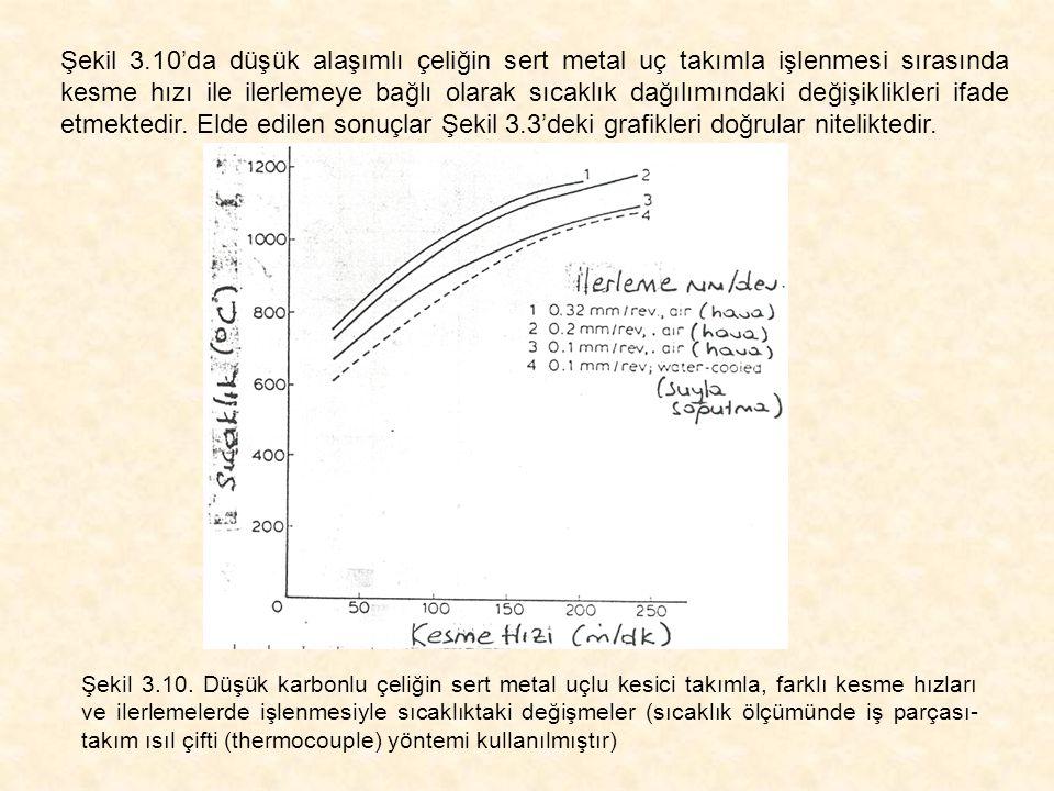 Şekil 3.10'da düşük alaşımlı çeliğin sert metal uç takımla işlenmesi sırasında kesme hızı ile ilerlemeye bağlı olarak sıcaklık dağılımındaki değişikli