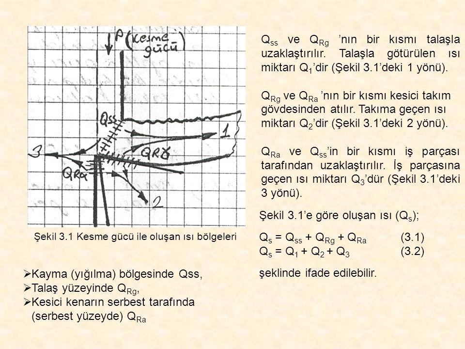 Şekil 3.1 Kesme gücü ile oluşan ısı bölgeleri Q ss ve Q Rg 'nın bir kısmı talaşla uzaklaştırılır. Talaşla götürülen ısı miktarı Q 1 'dir (Şekil 3.1'de