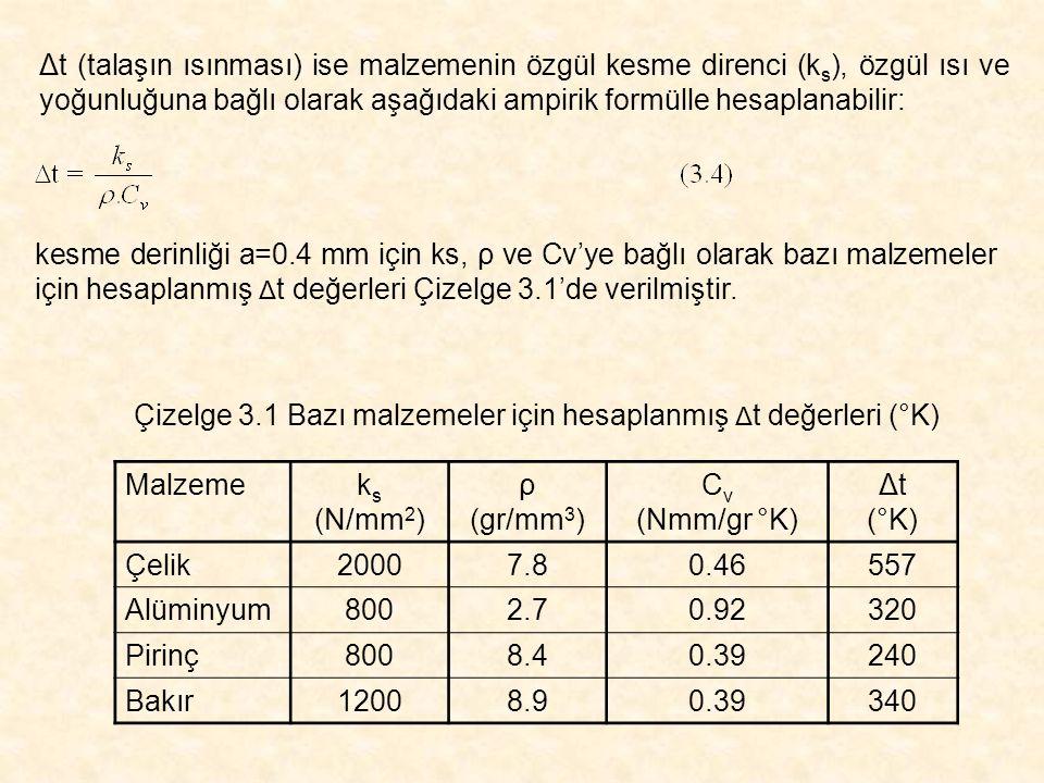 Δt (talaşın ısınması) ise malzemenin özgül kesme direnci (k s ), özgül ısı ve yoğunluğuna bağlı olarak aşağıdaki ampirik formülle hesaplanabilir: kesm