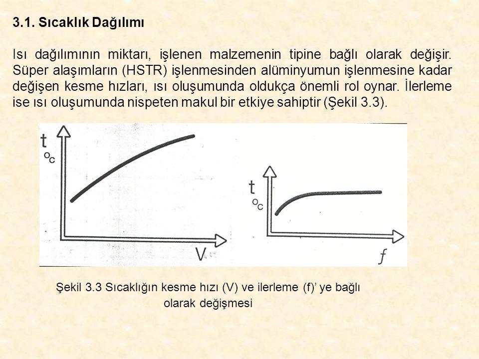 Şekil 3.4'de ise talaş kaldırma sırasında oluşan sıcaklıkların talaş-takım ve iş parçası üzerinde dağılımı (A) ve kesici uç (değiştirilebilir plaket) üzerinde sıcaklık dağılımını (B) gösteren (izotermik dağılım) bir örnektir.
