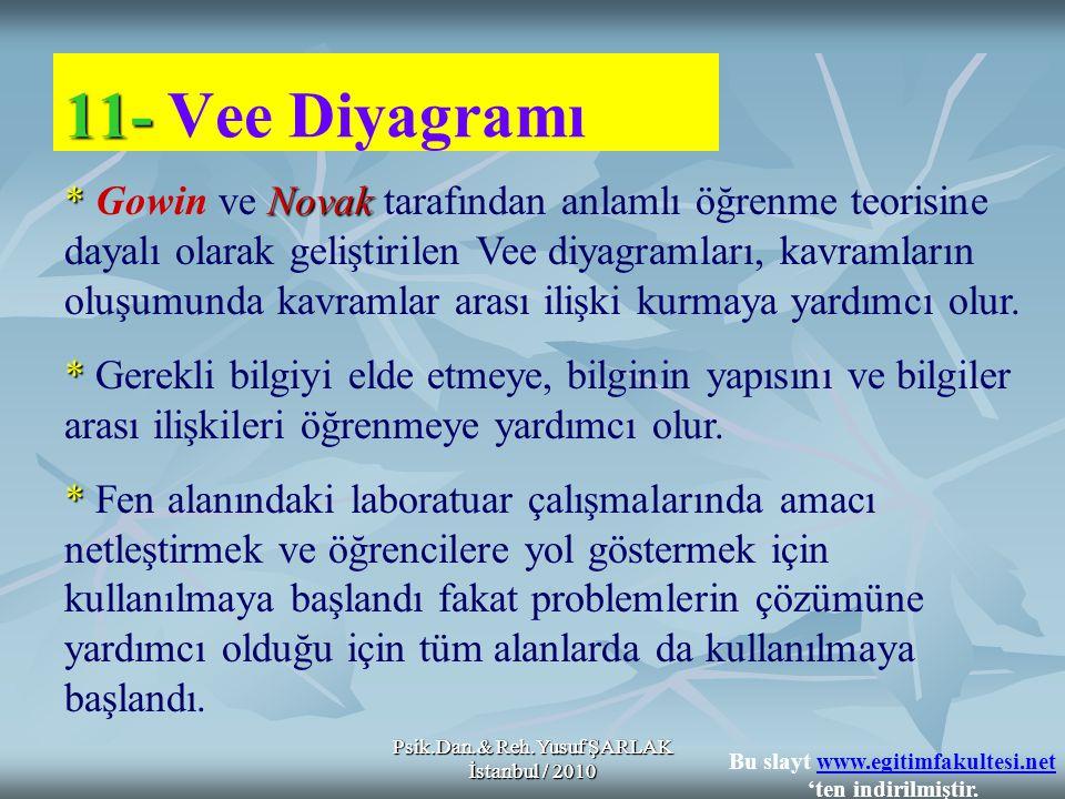 Psik.Dan.& Reh.Yusuf ŞARLAK İstanbul / 2010 11- 11- Vee Diyagramı *Novak * Gowin ve Novak tarafından anlamlı öğrenme teorisine dayalı olarak geliştiri
