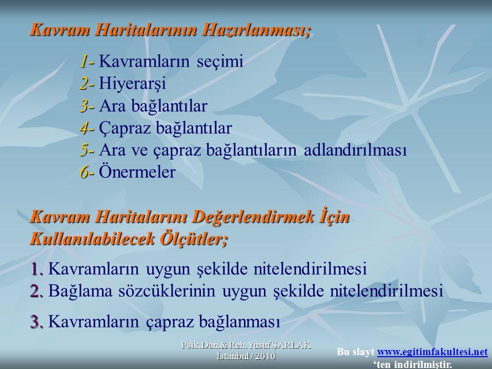Psik.Dan.& Reh.Yusuf ŞARLAK İstanbul / 2010 Kavram Haritalarının Hazırlanması; 1- 2- 3- 4- 5- 6- Kavram Haritalarını Değerlendirmek İçin Kullanılabilecek Ölçütler; 1.