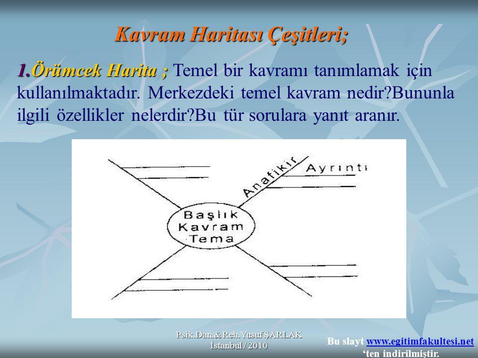 Psik.Dan.& Reh.Yusuf ŞARLAK İstanbul / 2010 Kavram Haritası Çeşitleri; 1.Örümcek Harita ; 1.Örümcek Harita ; Temel bir kavramı tanımlamak için kullanılmaktadır.