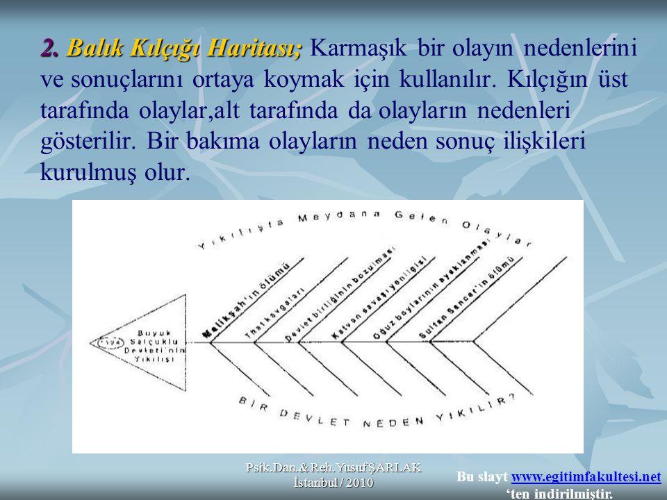 Psik.Dan.& Reh.Yusuf ŞARLAK İstanbul / 2010 2. Balık Kılçığı Haritası; 2. Balık Kılçığı Haritası; Karmaşık bir olayın nedenlerini ve sonuçlarını ortay