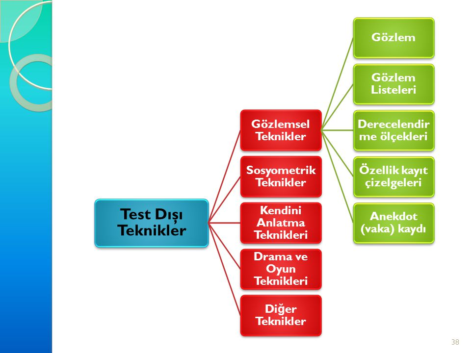 Test Dı ş ı Teknikler Gözlemsel Teknikler Gözlem Gözlem Listeleri Derecelendirm e ölçekleri Özellik kayıt çizelgeleri Anekdot (vaka) kaydı Sosyometrik Teknikler Kendini Anlatma Teknikleri Drama ve Oyun Teknikleri Di ğ er Teknikler 38