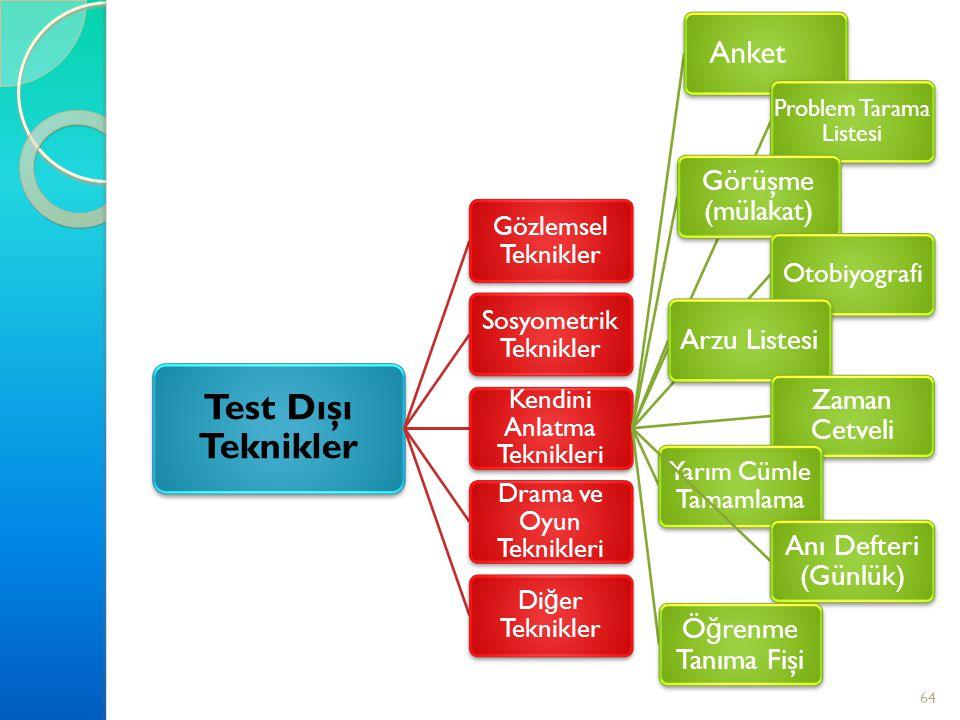 64 Test Dı ş ı Teknikler Gözlemsel Teknikler Sosyometrik Teknikler Kendini Anlatma Teknikleri Anket Problem Tarama Listesi Görü ş me (mülakat) Otobiyo