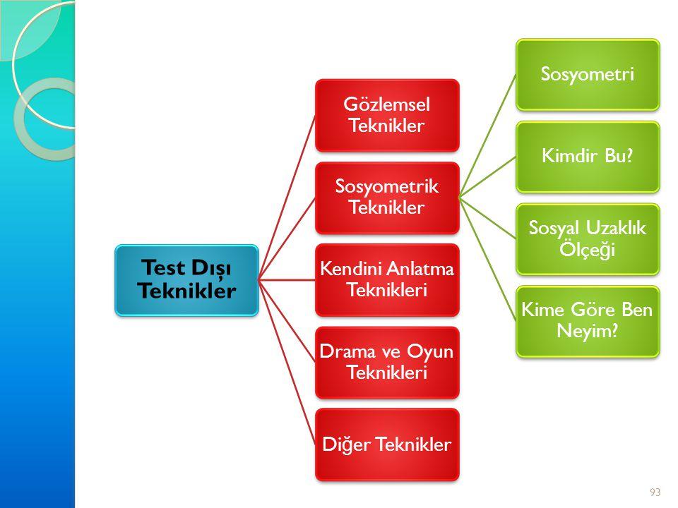93 Test Dı ş ı Teknikler Gözlemsel Teknikler Sosyometrik Teknikler SosyometriKimdir Bu? Sosyal Uzaklık Ölçe ğ i Kime Göre Ben Neyim? Kendini Anlatma T