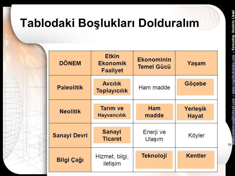 mehmetaliercan@hotmail.commehmetaliercan@hotmail.com – www.cografyakulubu.com – Karacabey Anadolu Lisesiwww.cografyakulubu.com 50 •Konumuzun sonuna ge