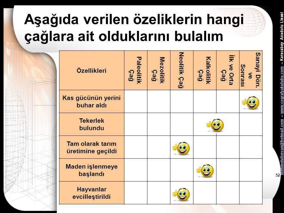 mehmetaliercan@hotmail.commehmetaliercan@hotmail.com – www.cografyakulubu.com – Karacabey Anadolu Lisesiwww.cografyakulubu.com 51 Tablodaki Boşlukları